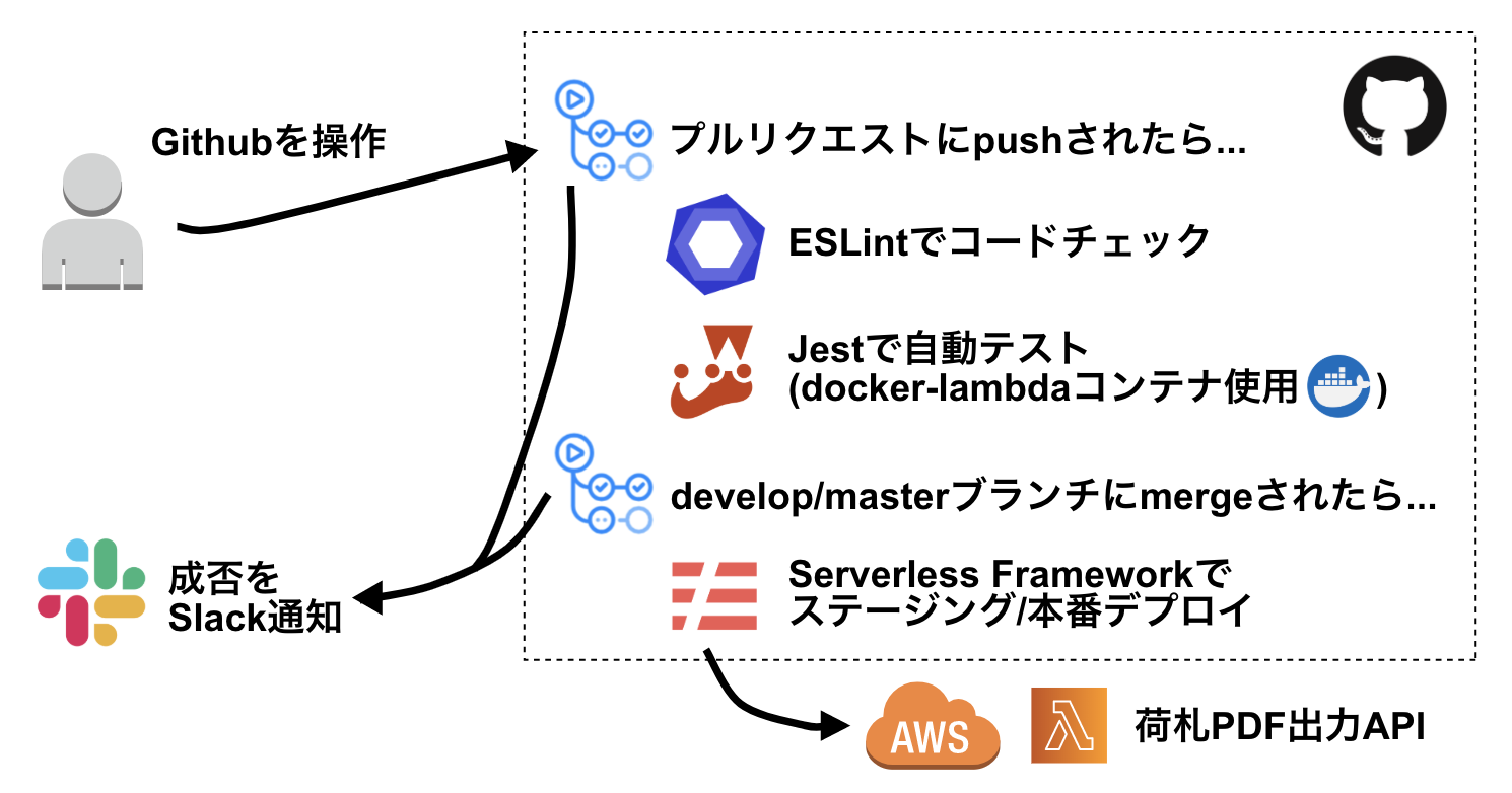 DevelopersSummit2016に田部井が登壇しました!